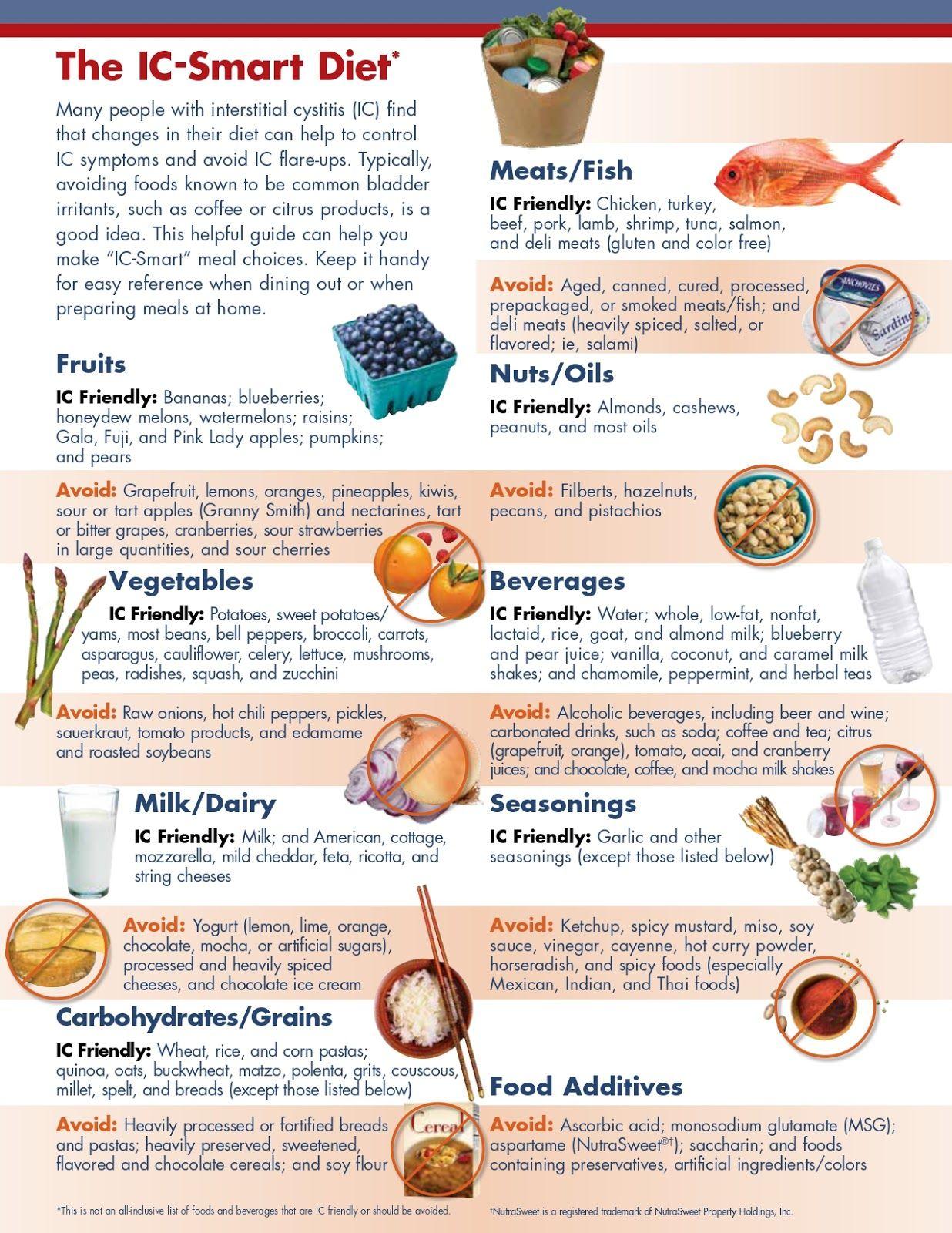 ic diet foods to avoid