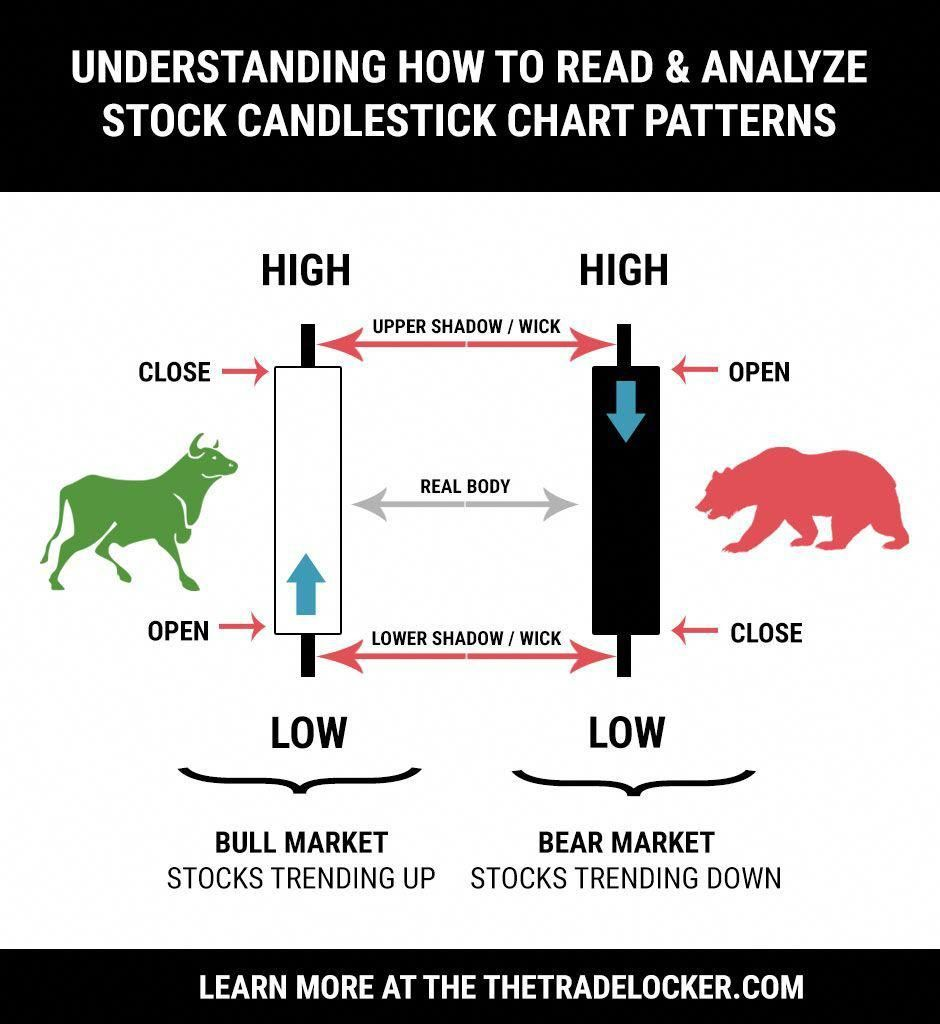 How To Read Candlestick Charts For Stock Patterns Forex Trading On