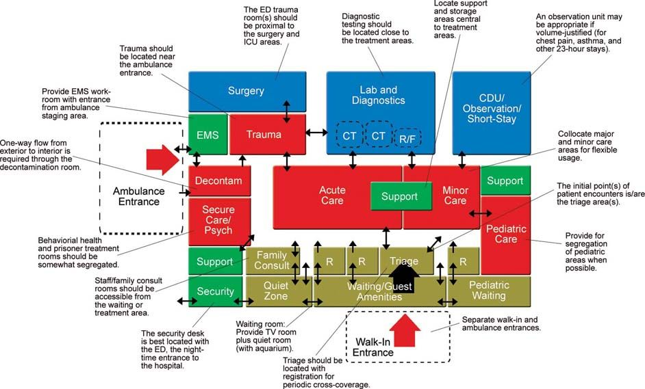 The Ideal Emergency Department Emergency Department Emergency