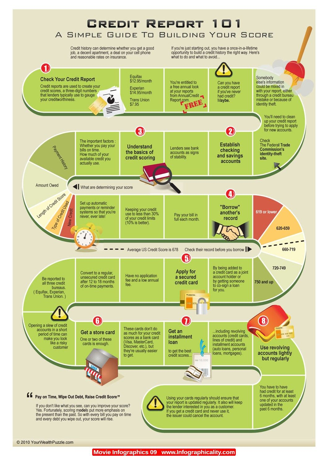 Pin On General Infographics