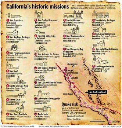 21 California Missions List Google California Missions California Missions Project Spanish Missions In California