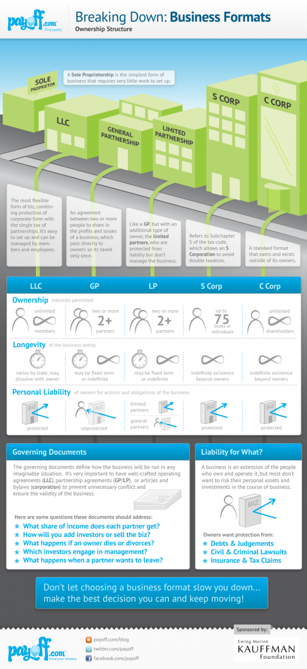 Business formats #infographic