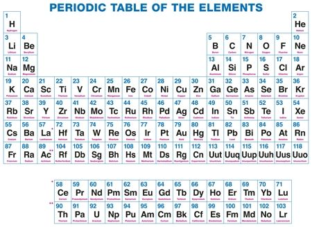 A Brief Look at the Major Difference Between Elements and Compounds - new periodic table atomic number and names