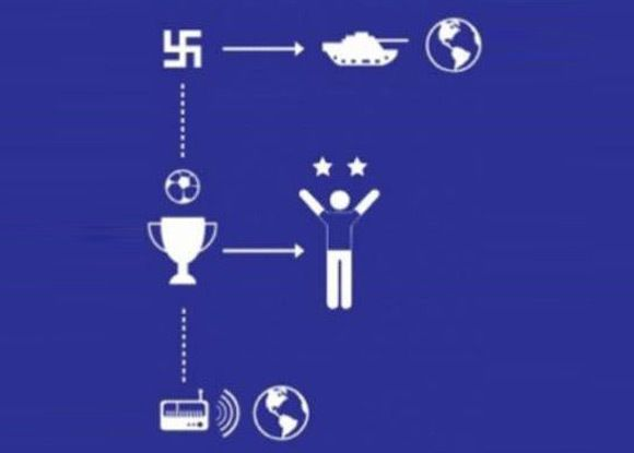 Explaining the World Cup of football