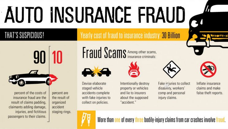 Insurance Fraud Is A Bigger Problem In The United States Than You