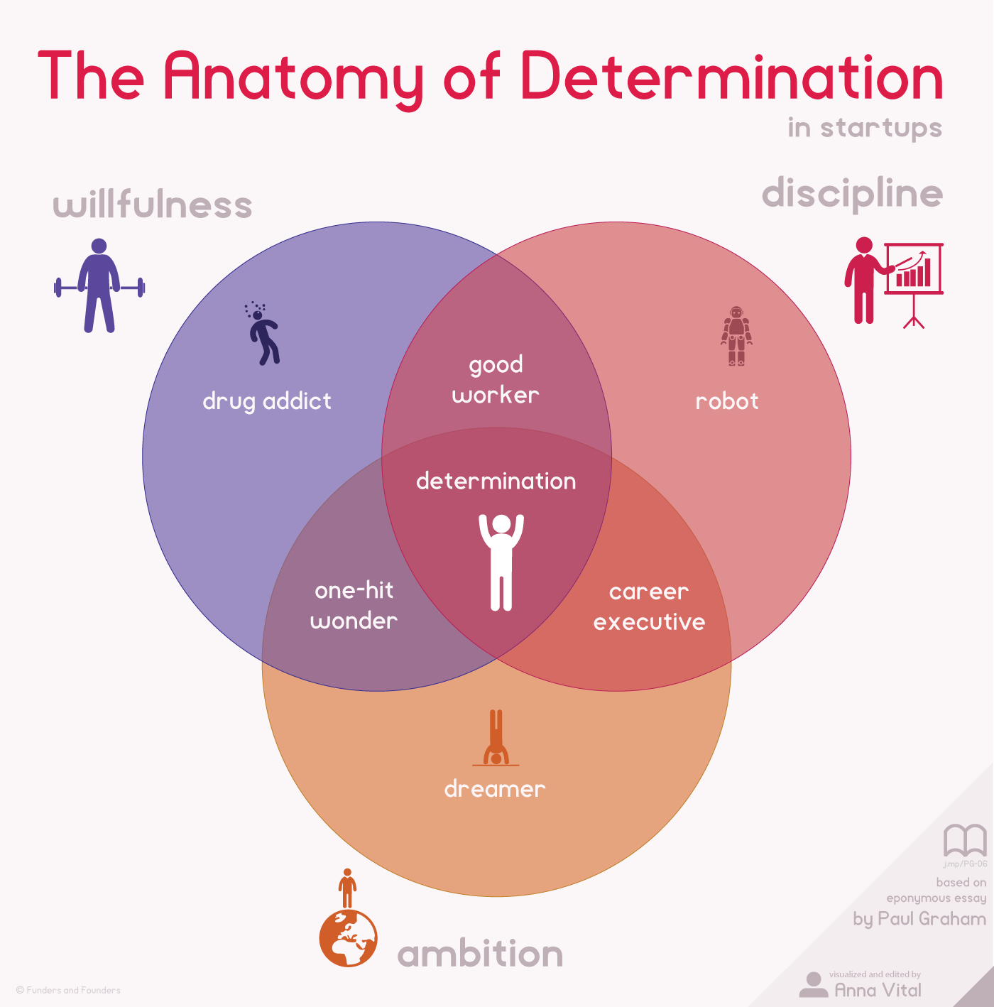 The Anatomy Of Determination In Startups - Infographic Chart ...