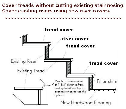 Replacement Stair Treads And Riser Covers : Stair Treads. Learn How Easy It  Is