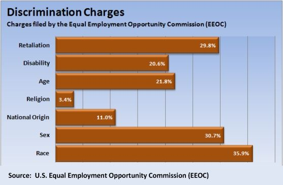 DiscriminationChart  Affirmative Action    Workplace