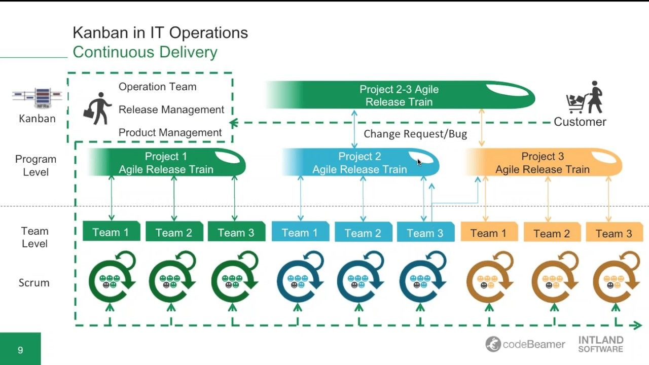 Image Result For Software Delivery Operations