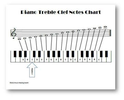 Piano Notes Chart kicksneakers