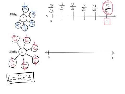 Eureka Math Grade 3 Module 5 Lesson 24 - YouTube   fraction