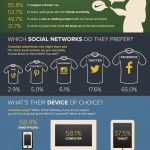 74% of World Cup Viewers Use Social Media During the Games