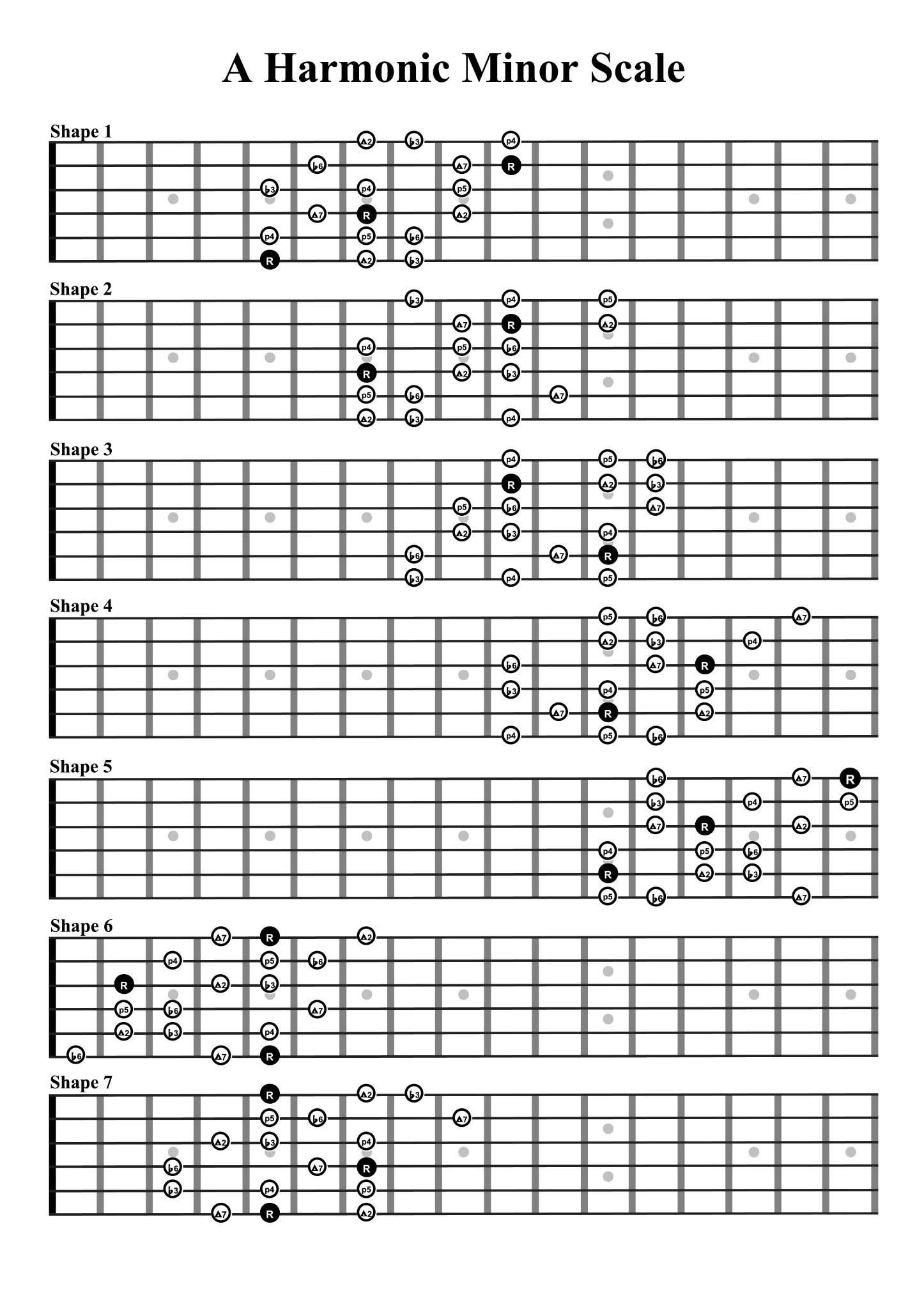 Pin By Benelli2912 On Guitar Chords Pinterest Guitars Guitar