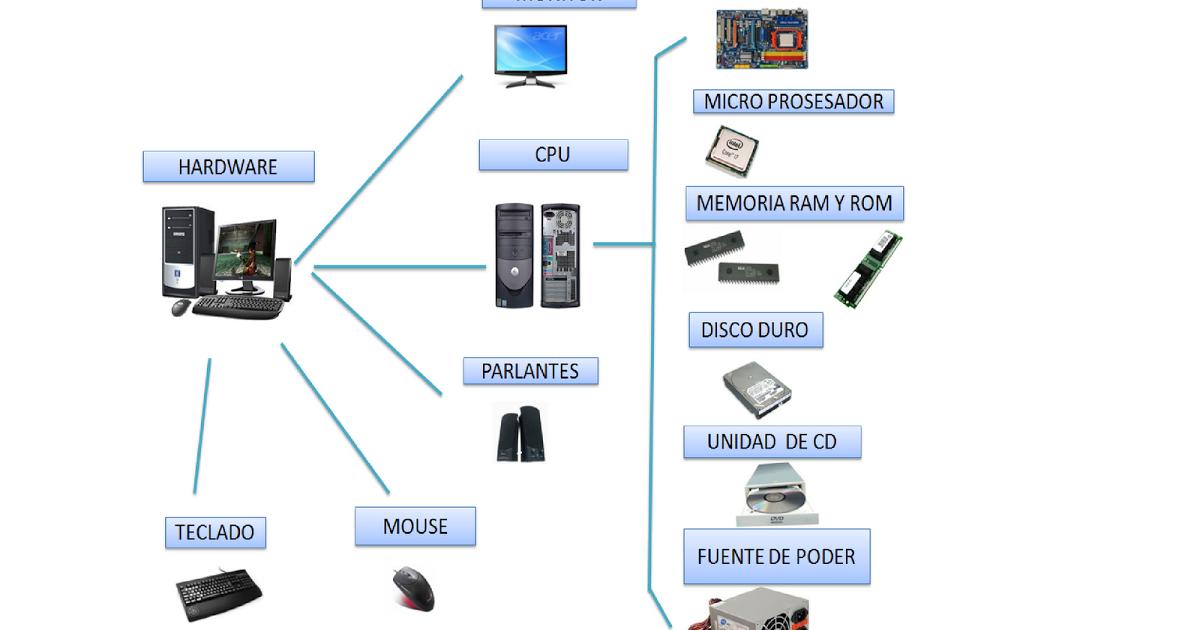 Hardaware Y Sus Partes Hardware Ferreteria Parte Fisica Y Tangible Del Computador Estructurada Por Monitor Hardware Memoria Ram Parlantes