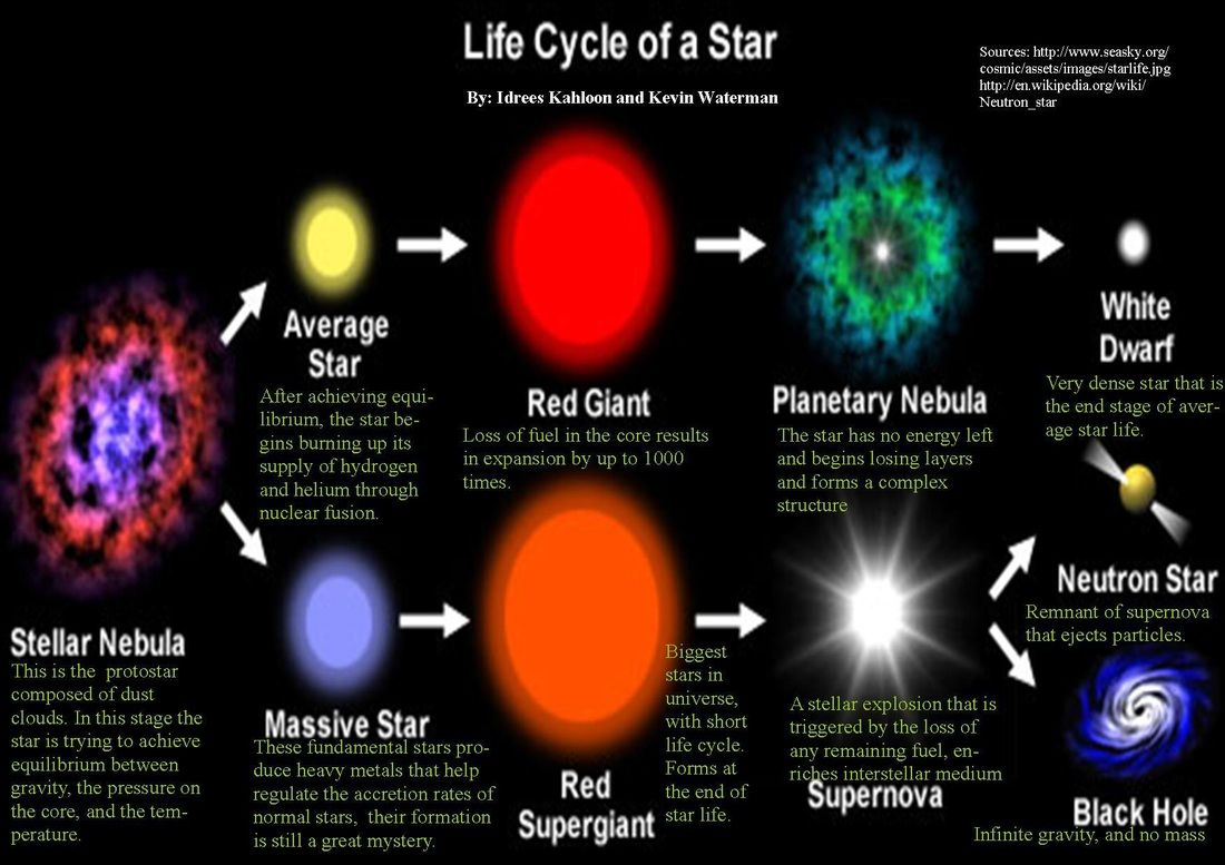 Life Cycle Of A Star Amazingcosmos Astronomy Galaxies