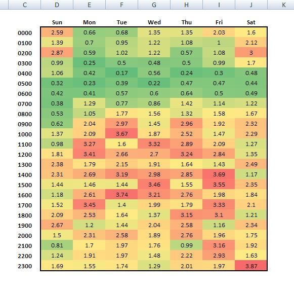 How to create a heat map graph in excel