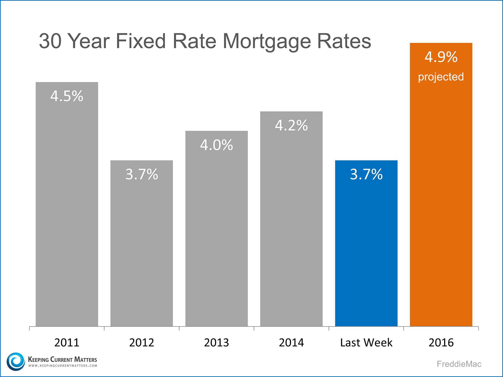 The Deal Of The Century Fixed Rate Mortgage Mortgage Rates Mortgage