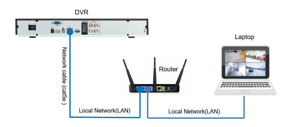 Hikvision Dvr Network Setup For Local Network Access Learn Cctv Com Networking Network Cable Digital Video Recorder