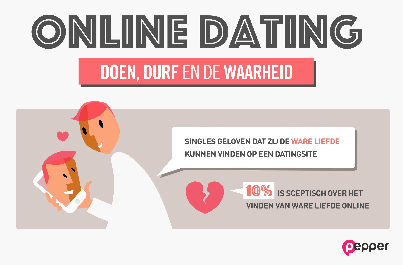 dating online onderzoek