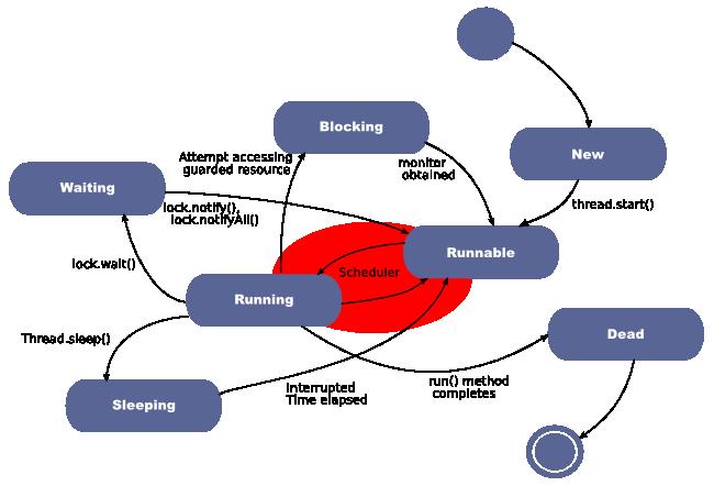 for a better understanding of threads behavior in multithreaded