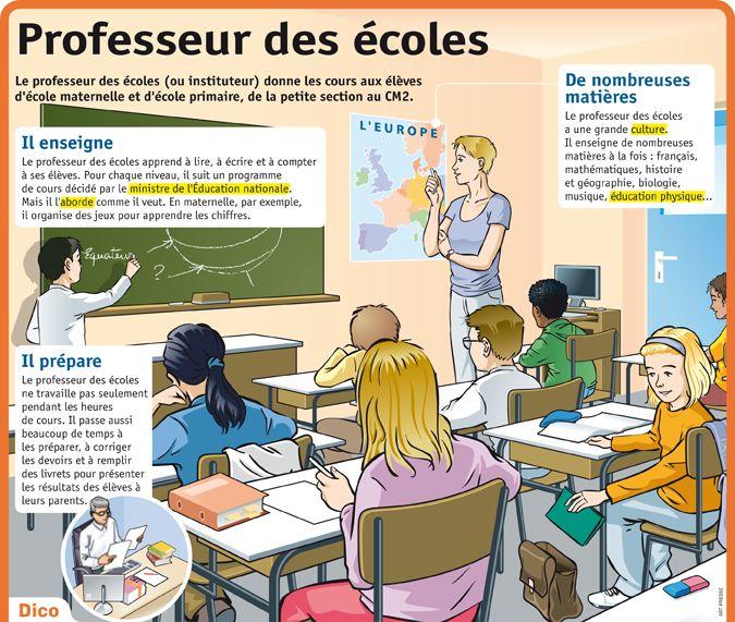 fiche expos 233 s professeur des 233 coles education les m 233 tiers