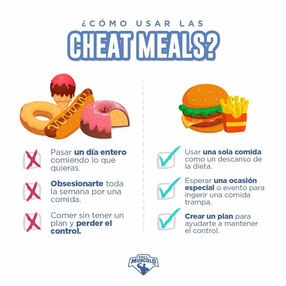 ¿qué pasa si haces trampa en la dieta cetosis?