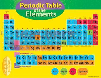 periodic table of elements with names for fifth grade level ...