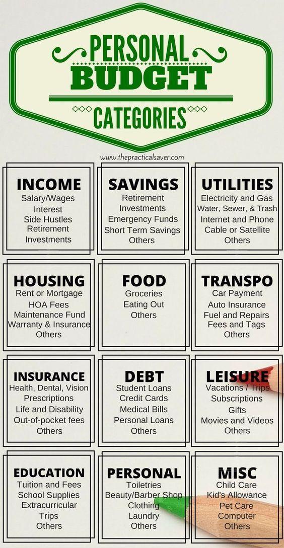 Personal Budget Categories to Start Your Budget | Geld und leben ...