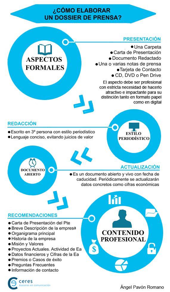 Como Elaborar Un Dossier De Prensa Infografia Dossier De Prensa Nota De Prensa Relaciones Publicas