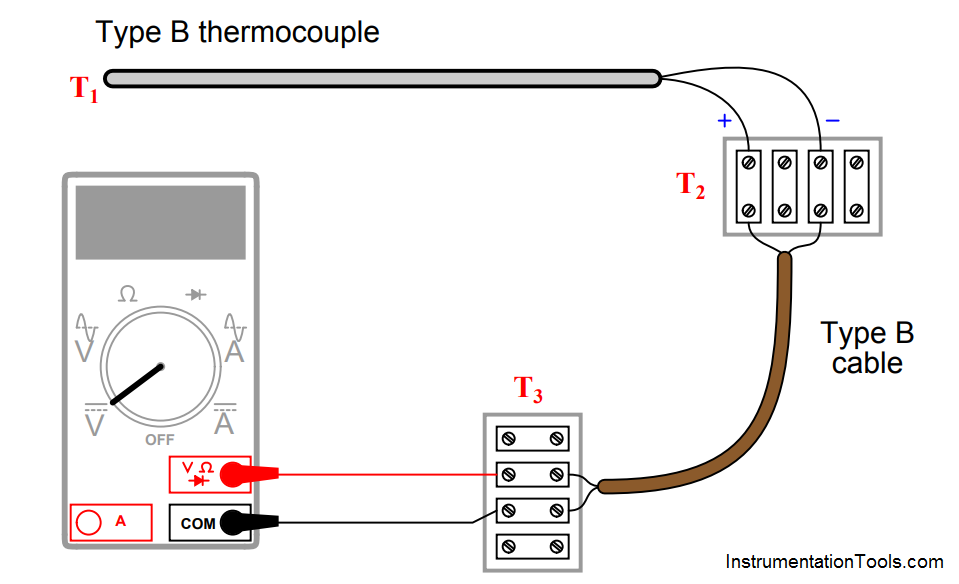 Thermocouple Measurement And Reference Junction Temperatures Junction Reference Temperatures