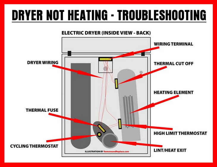 Dryer Wiring And Parts View Dryer Will Not Heat Troubleshooting Dryer Repair Repair Heating Element