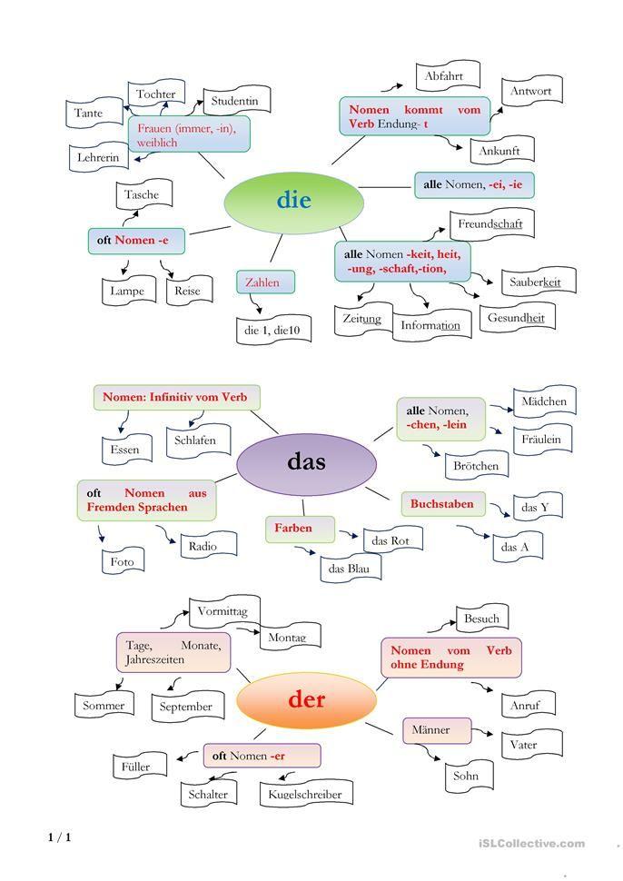 der das oder die? | Learn german, Homeschool and Kindergarten