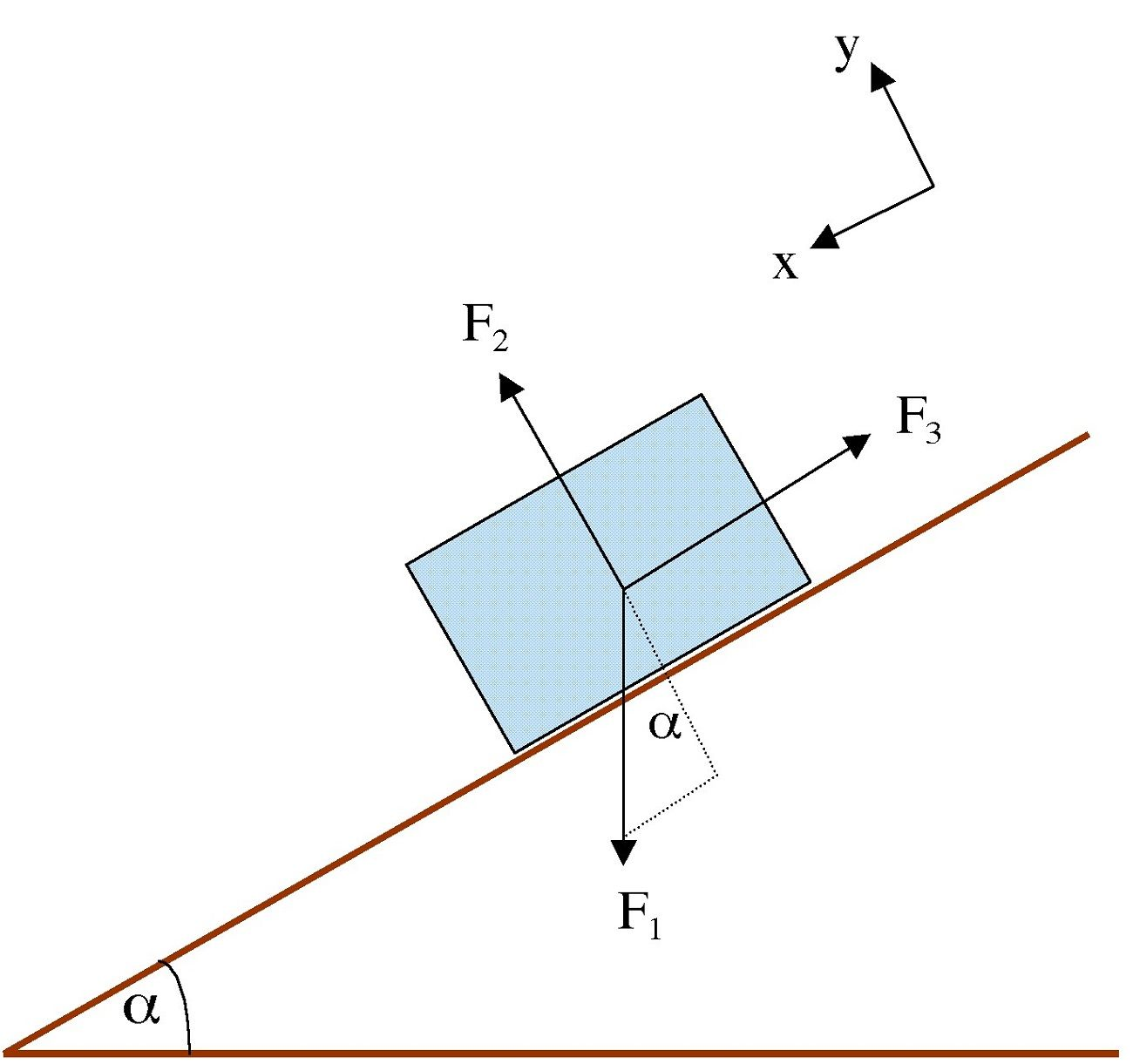 Force Diagrams Example For Science Class In