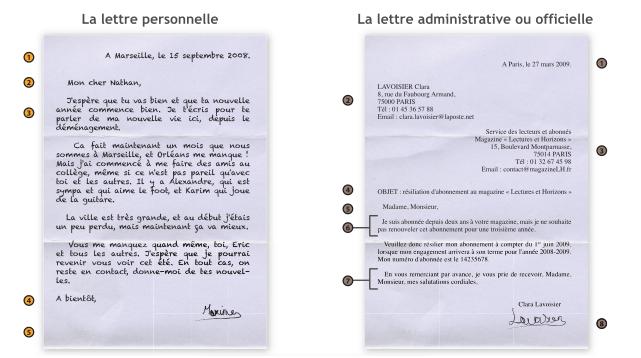 La Lettre Personnelle La Lettre Administrative Ou