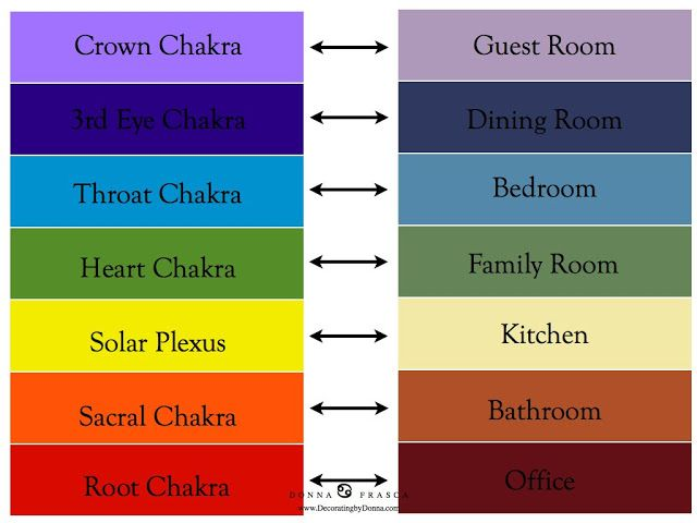 Chakra Colors For Your Home By A Color Specialist In Charlotte