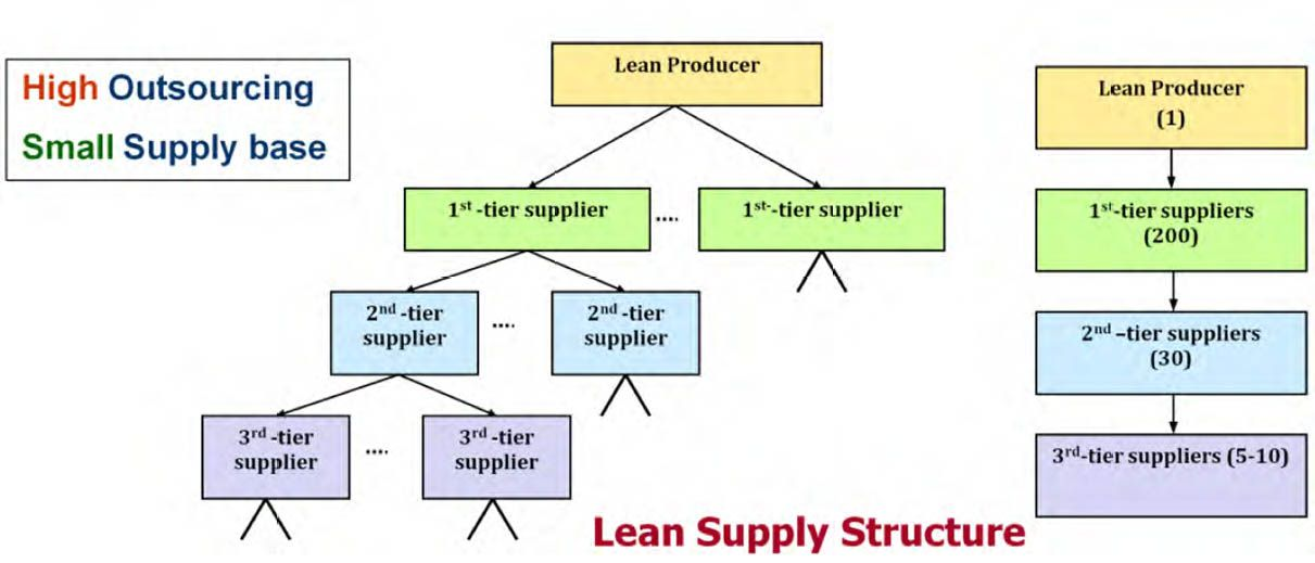 Pin On Supply Chain
