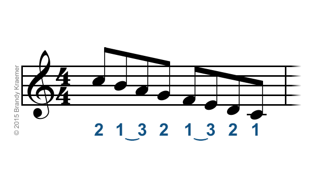 Proper Fingering For Piano Scales Chords Piano Scales Pianos