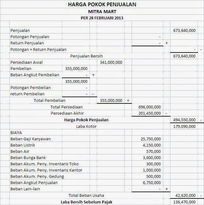Contoh Laporan Harga Pokok Penjualan Hpp Perusahaan Dagang Harga Pokok Penjualan Buku Keuangan Akuntansi Keuangan