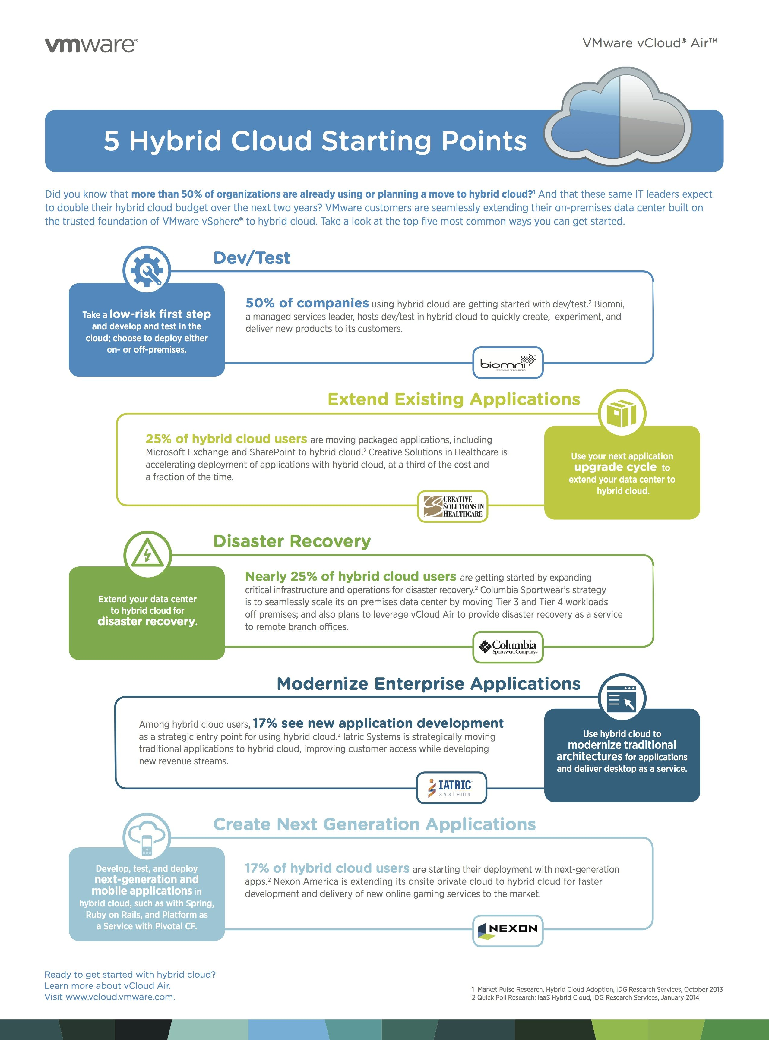 5 Hybrid Cloud Starting Points Hybrid Cloud How To Plan Knowing You
