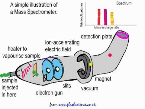 mass spectrometry dating