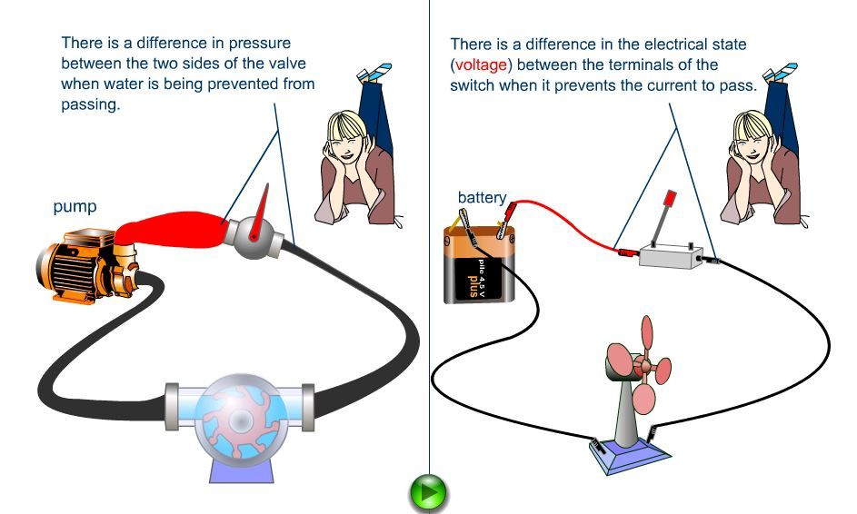 Hydraulic Analogy For Voltage And Current Energy And Electricity Science Room Secondary School Analogy