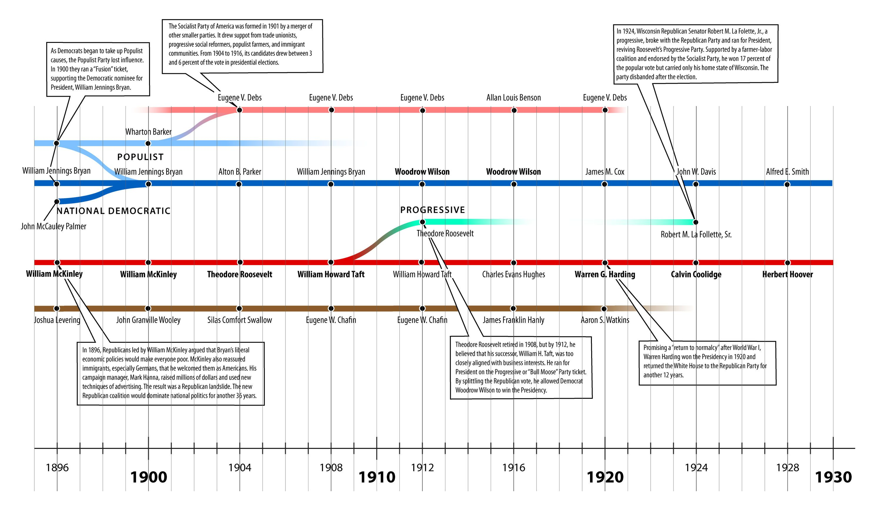 Political Party Timeline: An Outstanding Example of Information ...