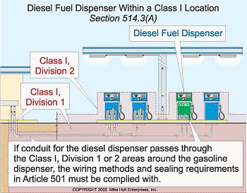 Preventing Fires at the Gas Pump Projects to Try