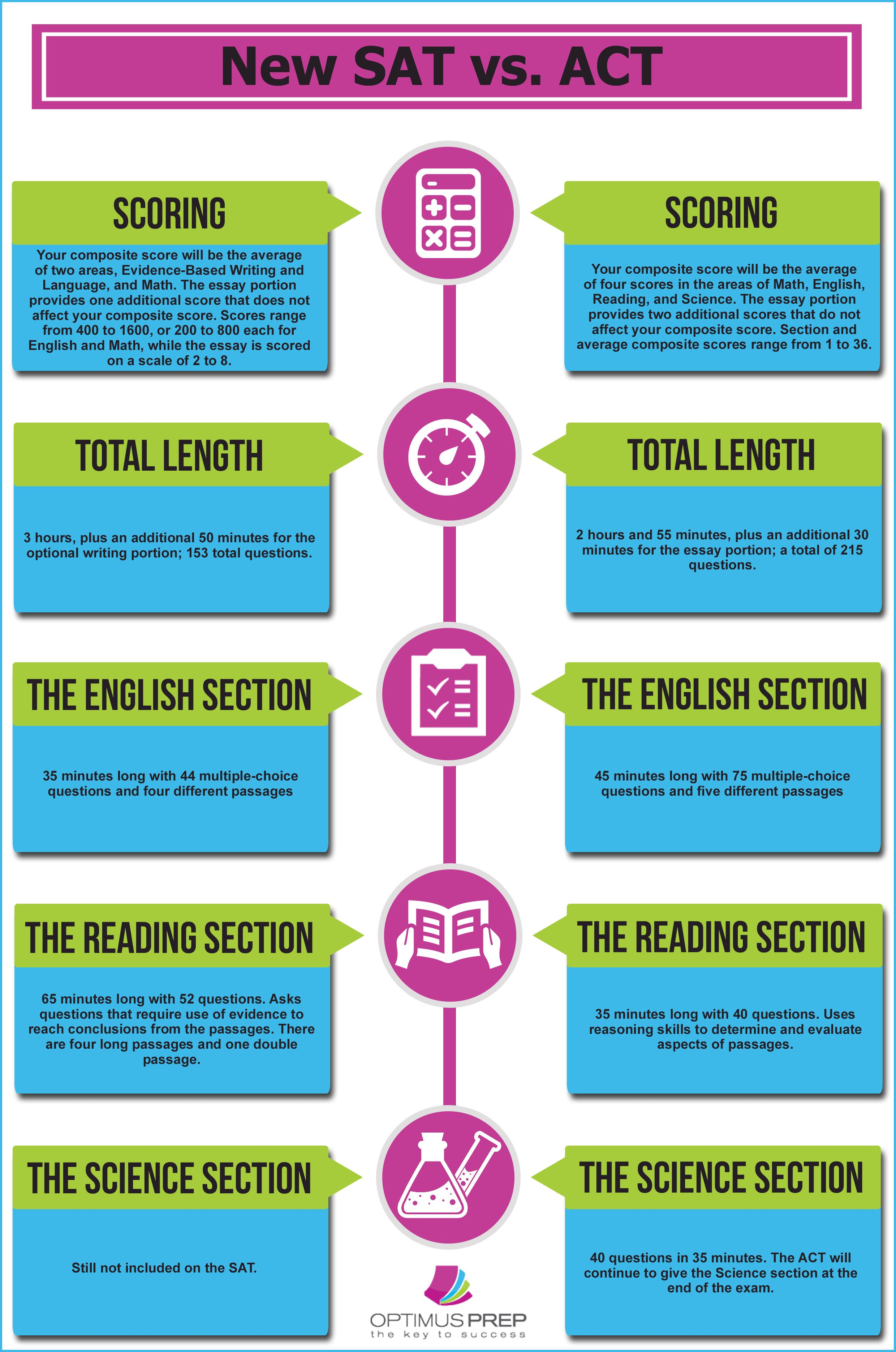 This infographic compares the new SAT test format vs. the ACT ...