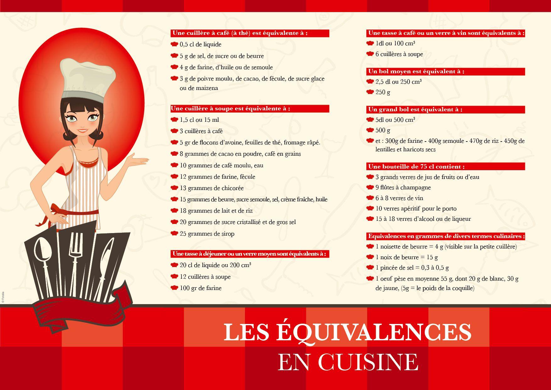 Equivalence en cuisine tableaux quivalences mesures for Equivalence mesure cuisine