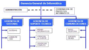 Organigrama Estructural De Una Empresa Comercial Pequeña