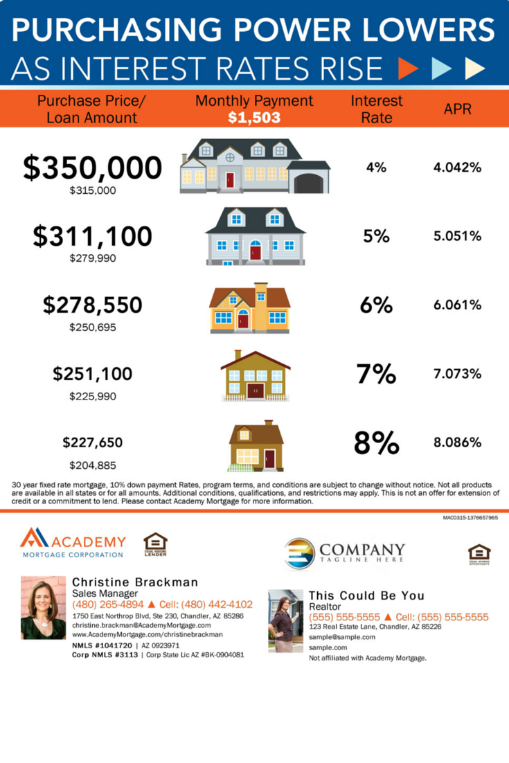 Purchasing Power Infographic Christine Brackman Academy Mortgage Chandler Branch Purchasing Power Interest Rates Mortgage