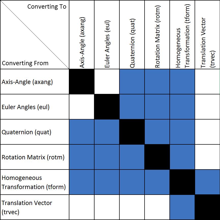 Coordinate Transformations In Robotics Matlab Simulink Mathworks Benelux Coordinates Circuit Design Transformations
