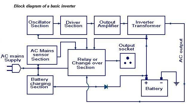 diagram of a basic inverter | block diagram, diagram, electronics projects  pinterest
