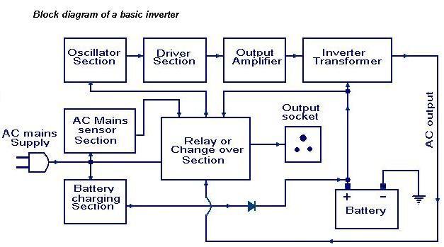 Diagram of a basic inverter | Block diagram, Diagram, Electronics projectsPinterest